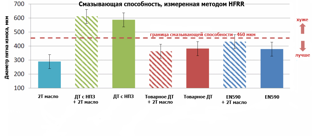 Результаты испытания дизеля и двухтактного масла HFRR