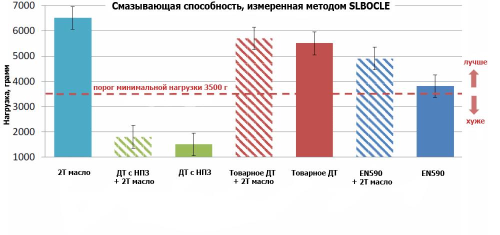 Результаты испытания дизеля и двухтактного масла SLBOCLE