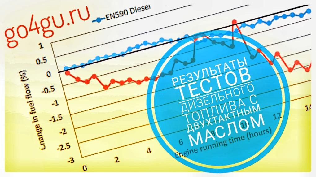 Результаты тестов дизеля с маслом 2Т